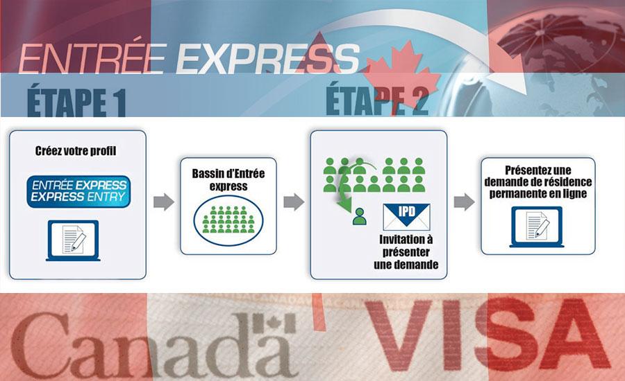 ENTREE EXPRESS CANADA ETAPES