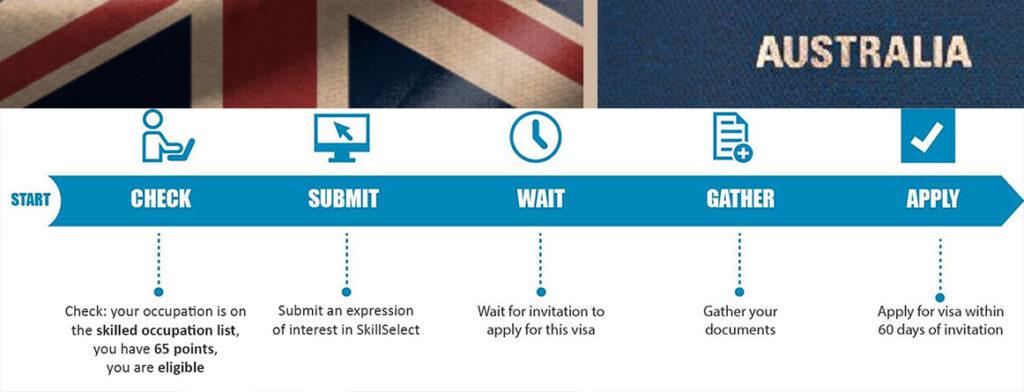 Visa Australie Etapes