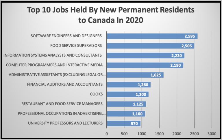 10 emploi canada